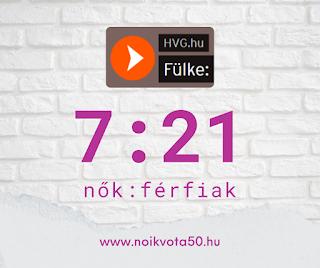 A HVG Fülke podcast beszélgetéseiben 7:21 a nők és férfiak aránya