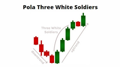 Gambar Pola Three White Soldiers