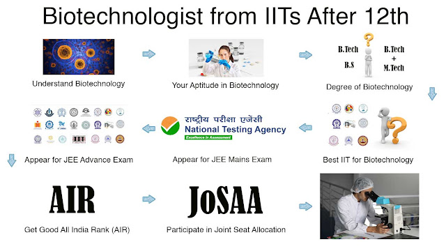 how to get admission in iit after 12th