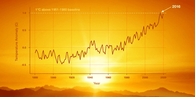 Global Warming : A new study reveals what night-time warming does to planet Earth