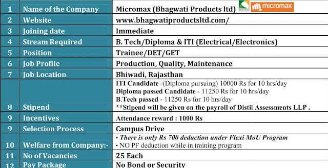 I.T.I/Diploma/ B. Tech Jobs Vacancy Online Campus Drive For Micromax Bhagwati Products Limited