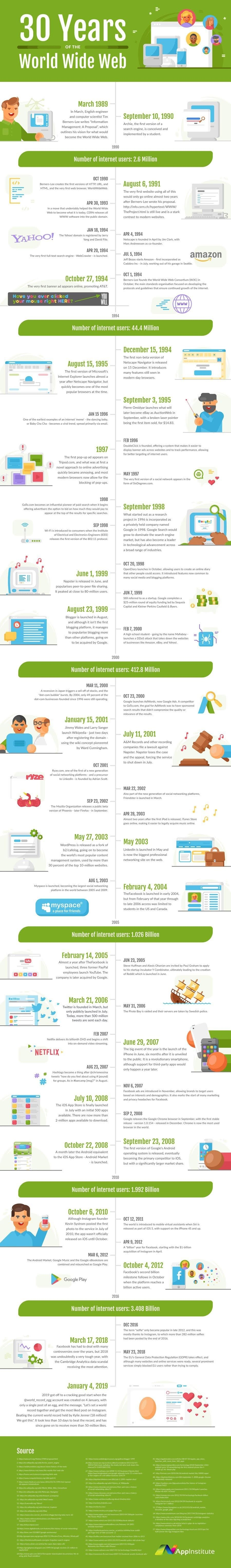 Celebrating the World Wide Web 30 Years #infographic