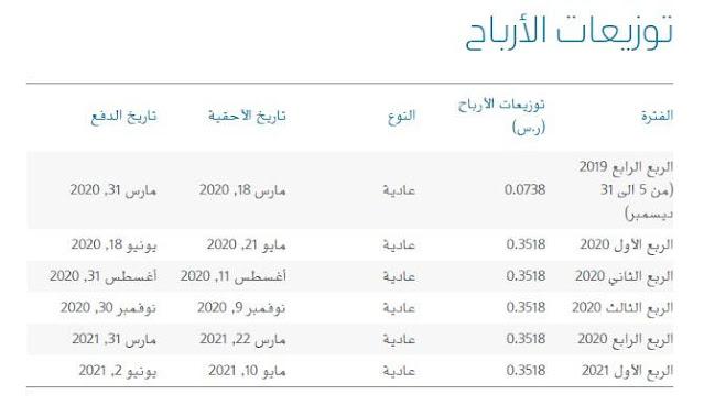جدول توزيع أرباح أرامكو 2021