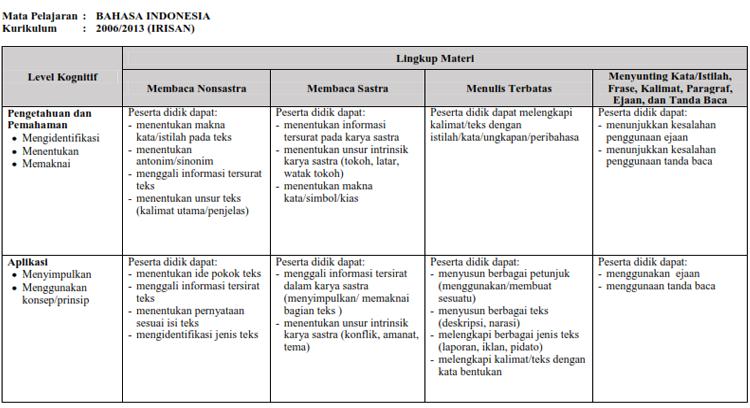 Kisi - Kisi USBN Jenjang SD/MI Tahun Pelajaran 2018/2019