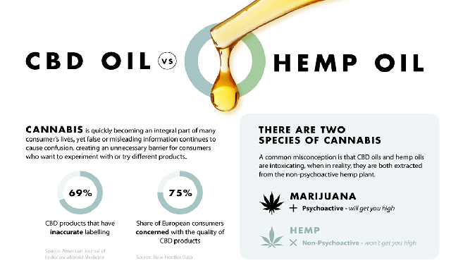 CBD Oil vs. Hemp Oil: What's the Difference? #infographic