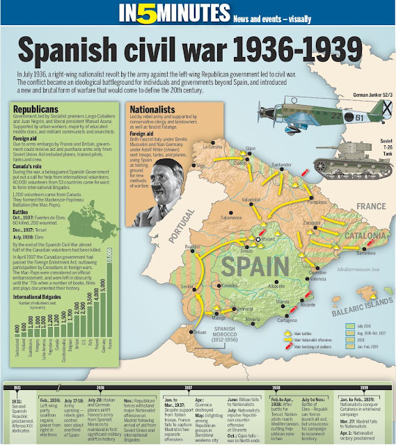 Spanish civil war in brief map diagram