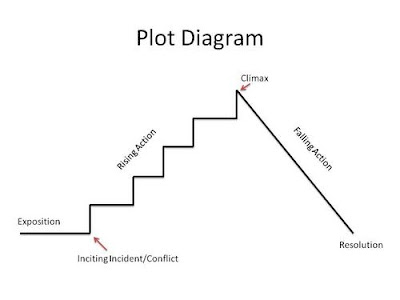 Di Croce St Simon: dec 18 novel study plot diagram prezi
