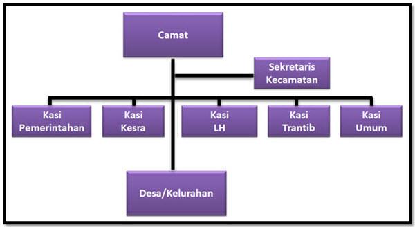 Struktur Kecamatan