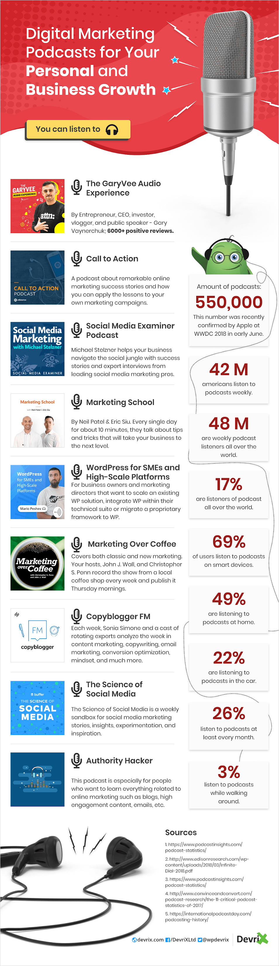 digital-marketing-podcasts-for-your-personal-and-business-growth-infographic