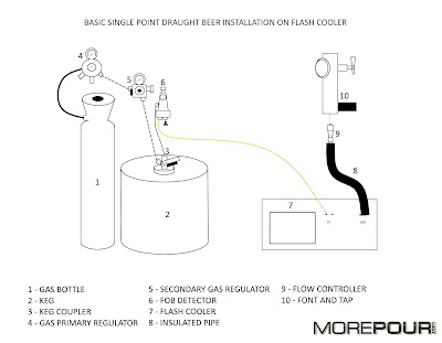 Install a beer tap