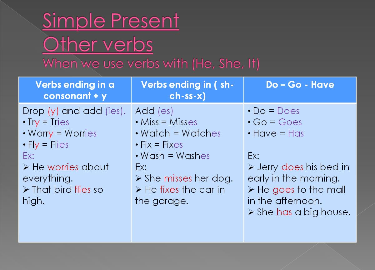 A new way to learn...........: Simple Present other verbs...