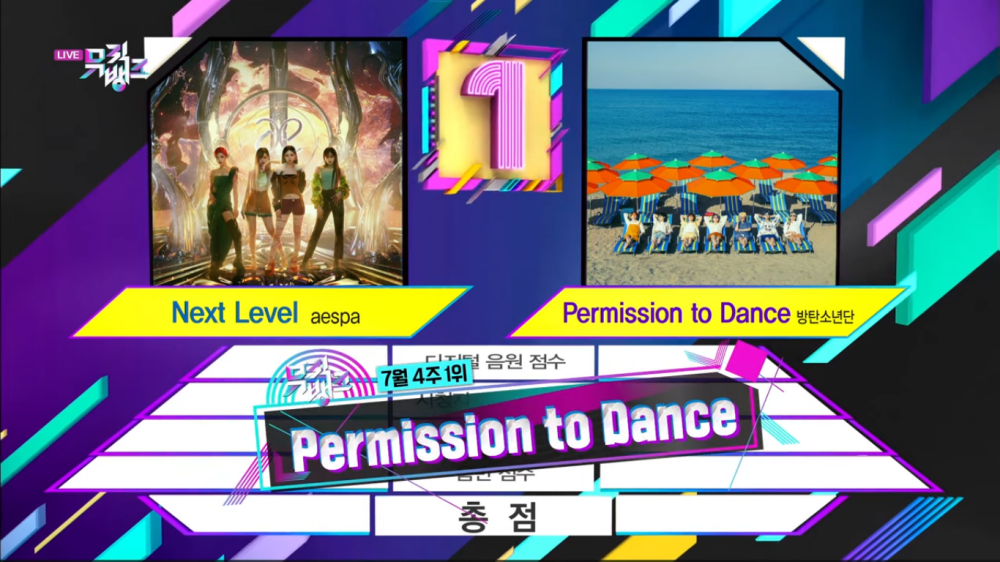 BTS' 'Permission to Dance' Received Its 4th Wins and Get The Highest Score on 'Music Bank'!