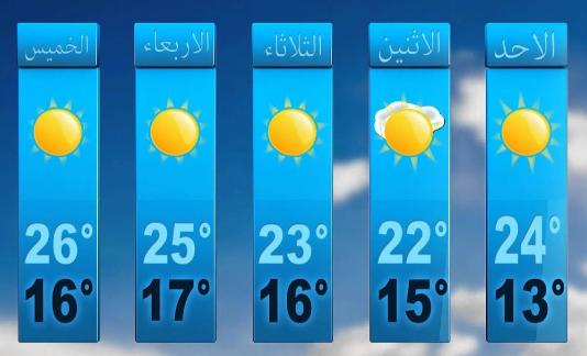 جهة سوس ماسة..توقعات مديرية الأرصاد الجوية لطقس اليوم السبت