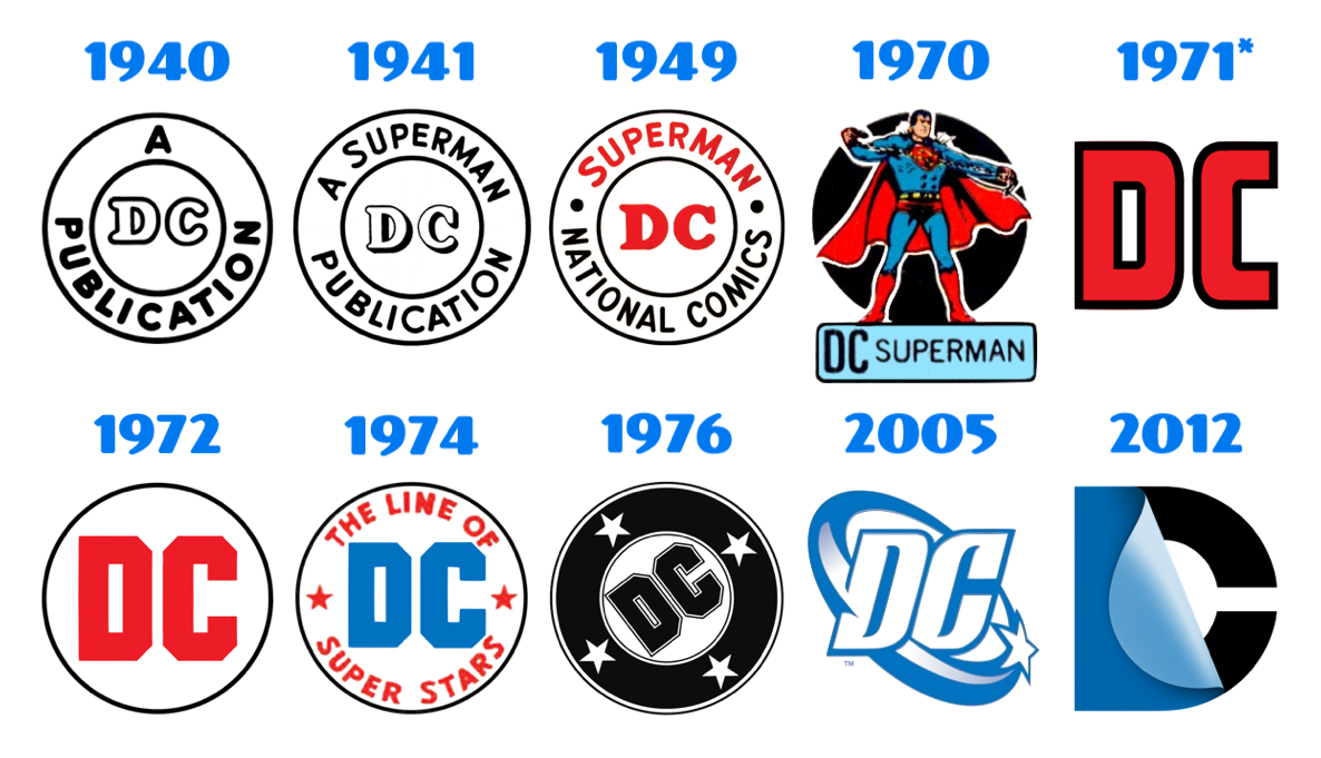 ten versions of the DC logo, from original slug to 'modern' DC Bullet to the recent Swirl or Spin, most in circle until the new DC Peel