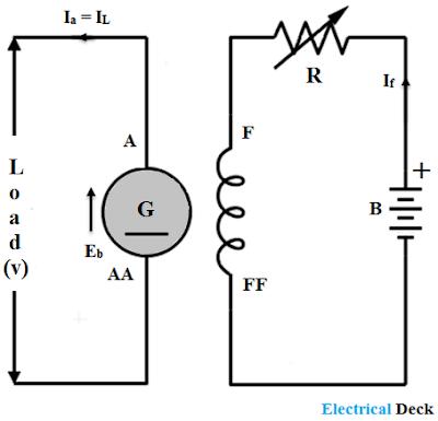 Types of DC Generators - Shunt, Series & Compound