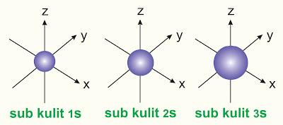 bentuk orbital s tiga dimensi