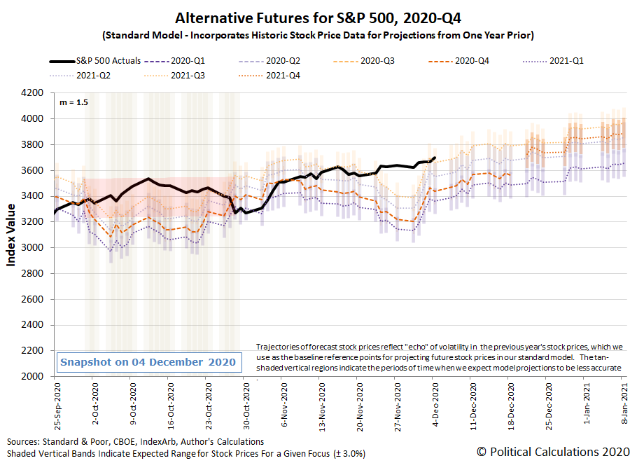 Alternative Futures - S&P 500 - 2020Q4 - Standard Model (m=+1.5 from 22 September 2020) - Snapshot on 4 Dec 2020
