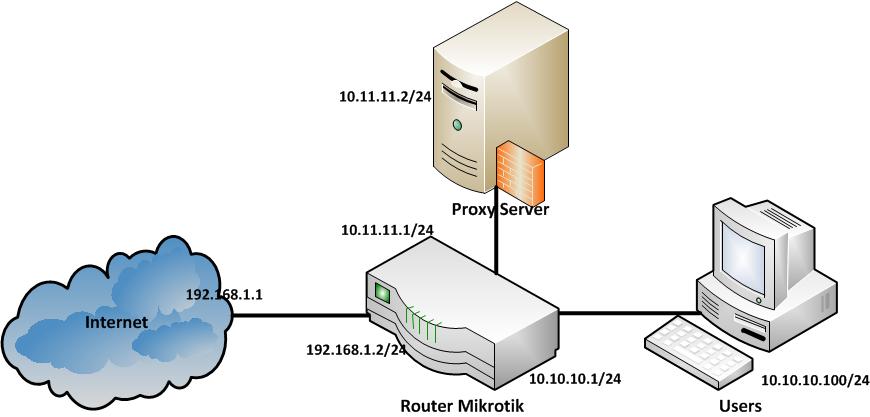 CONFIGURE & INSTALL: Transparent Proxy with Squid 3 3 2 on Ubuntu