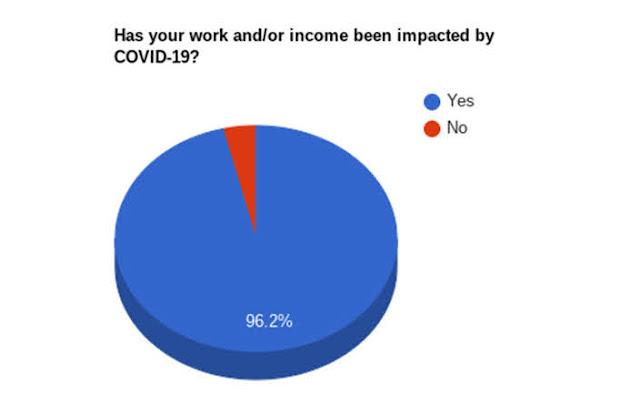 【攝影情報】受疫情影響,高達 19% 攝影產業人員面臨轉職 (by Lensrentals.com) - 從業人員工作及收入受巨幅影響