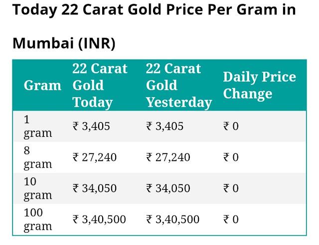 Today 22 carat gold price per gram in mumbai