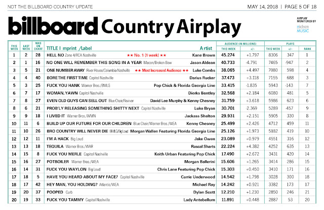 Country Top 20 >> Farce The Music Honest Billboard Country Top 20 May 18