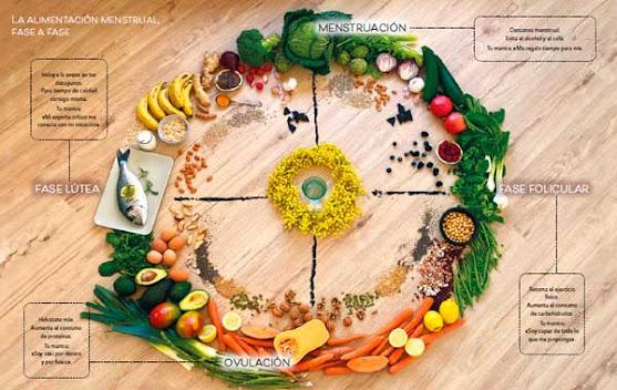 Alimentación en mujeres