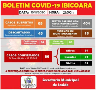 Ibicoara registra mais 04 casos de Covid-19