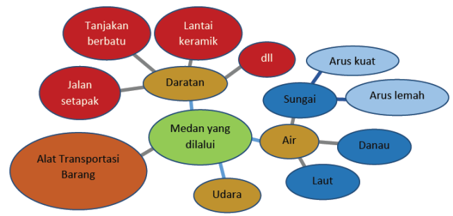 Wirausaha produk teknologi transportasi dan logistik peta pikiran tentang medan yang dilalui oleh alat transportasi barang ccuart Gallery