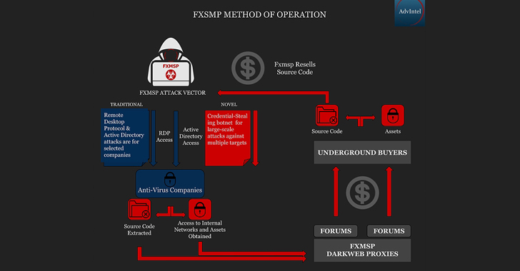 Fxmsp  - Fxmsp - Hacking Group Fxmsp Claims they Hacked 3 US Antivirus Companies