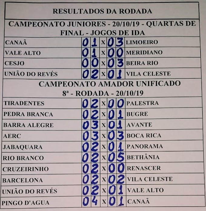 Resultados da rodada do Campeonato Ipatinguense