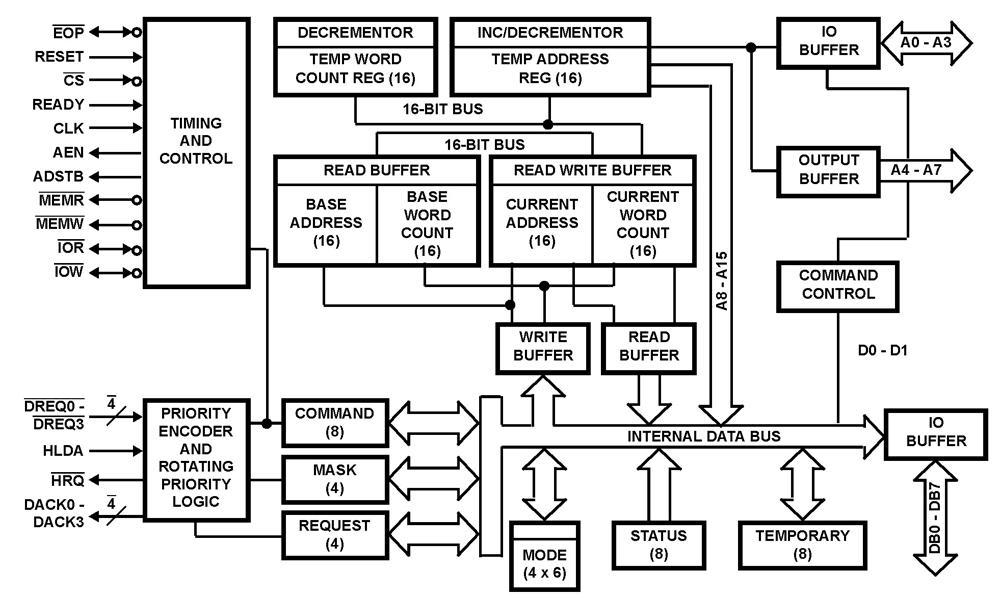 8255 architecture block diagram