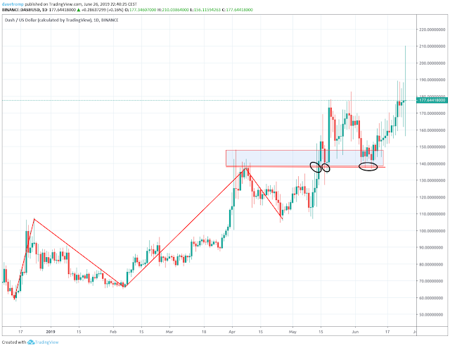 Dash: entering at break and retests of that break level