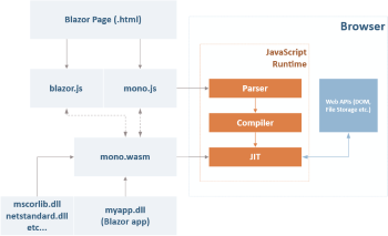 Blazor, WebAssembly & Mono