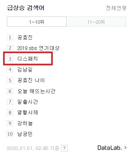 Media Outlet DISPATCH draws attention and become hot topic in real time search as Knetz were wait for the New Year couple.