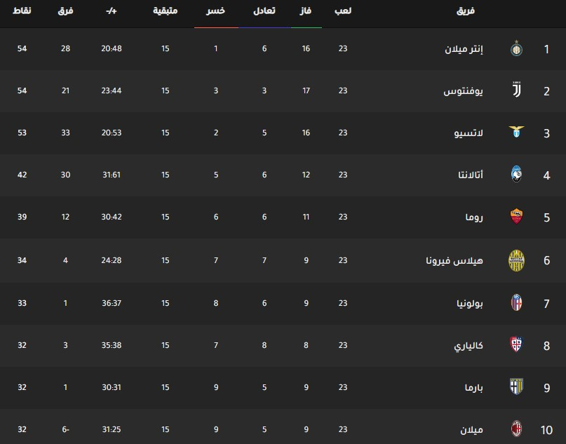 جدول ترتيب فرق الدوري الإيطالي اليوم بتاريخ 12-2-2020