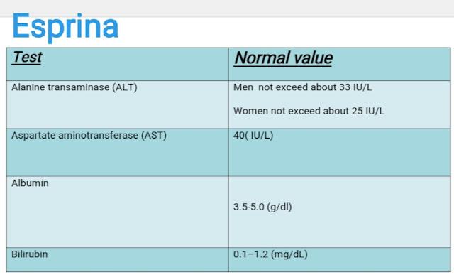 تحليل وظائف كبد - شرح بسيط لفهم تحليل وظائف الكبد 2019