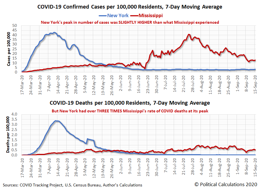 New York vs Mississippi: COVID-19 Confirmed Cases and Deaths per 100,000 Residents, 7-Day Moving Averages