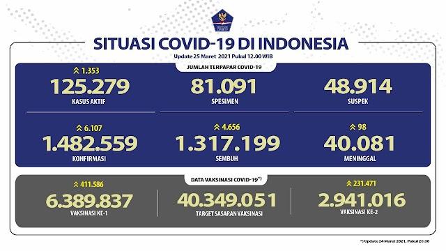 (25 Maret 2021) Jumlah Kasus Covid-19 di Indonesia Pukul 14.00 WIB