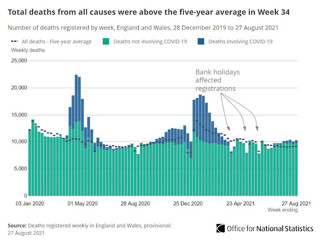 070921 ONS chart showing deaths all causes inc coronavirus