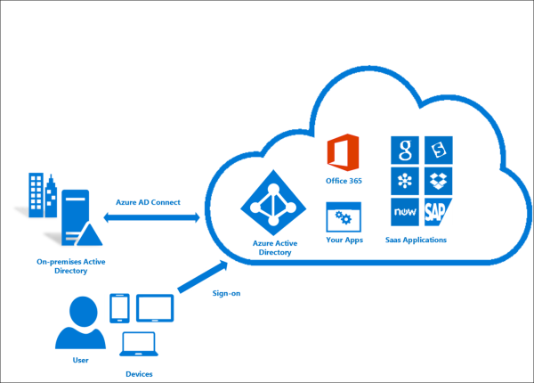 Exchange anywhere azure ad connect is now ga azure ad connect is the single tool and experience for connecting your on premises directories to azure ad whether you are evaluating piloting ccuart Image collections