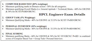 HPCL Engineer Exam Details