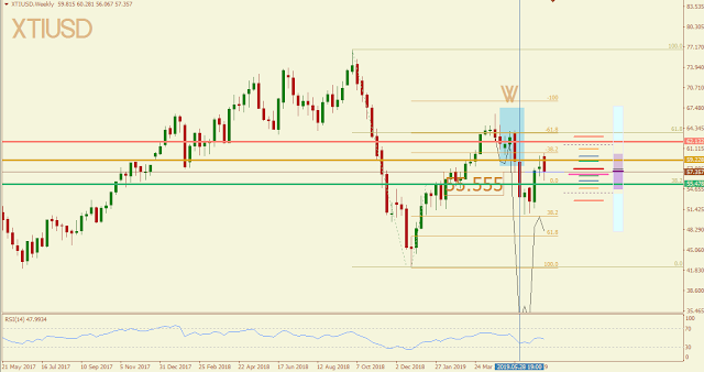 Oil May 2019 outcome