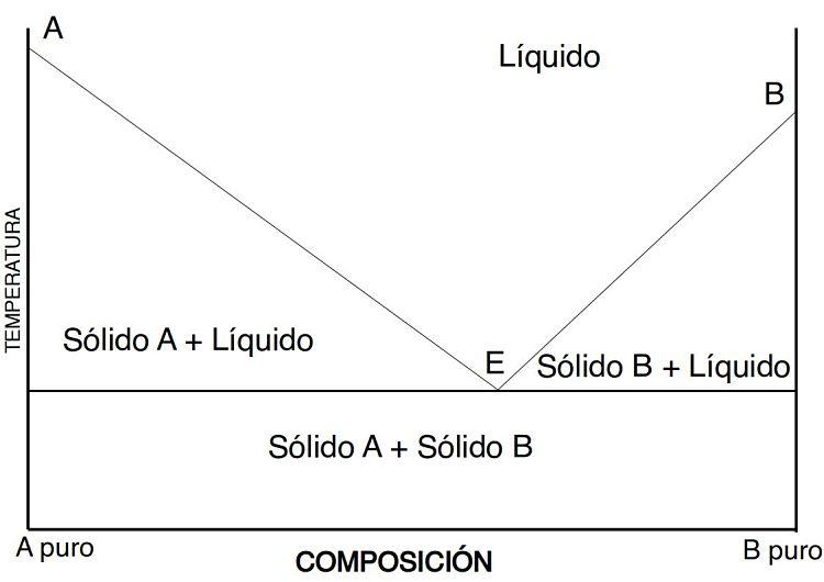 Definición del punto eutéctico gráficamente