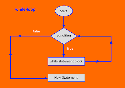 while-loop in JavaScript
