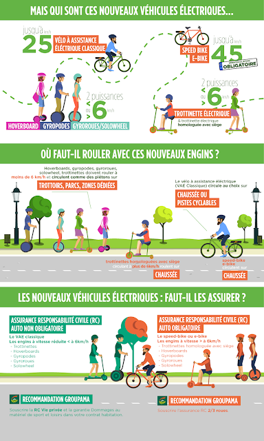 https://www.groupama.fr/conseils/vie-quotidienne/infographie-engins-electriques