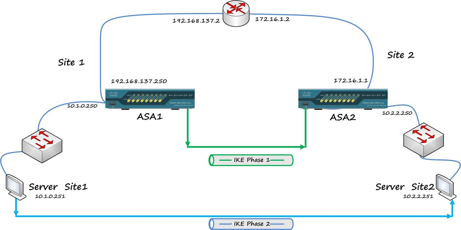 Integrate cisco asa 84 image in gns3 140 subrun jamil regarding ipsec vpn basic brief mentioned in the site to site to vpn blog using router part pooptronica Gallery