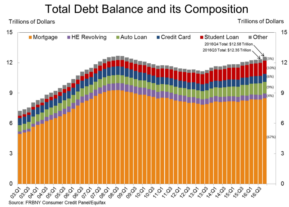 Risultati immagini per household debt fed new york 2017