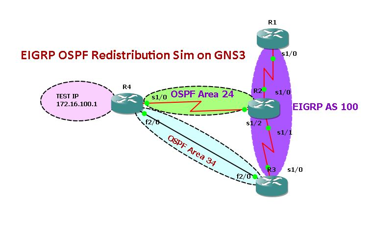 GNS3 Labs | CCNP | CCNA Labs: EIGRP OSPF Redistribution Sim