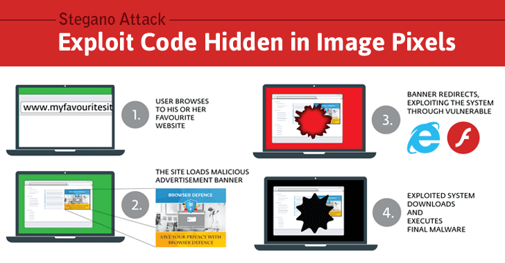 Hacking Millions with Just an Image — Recipe: Pixels, Ads & Exploit Kit