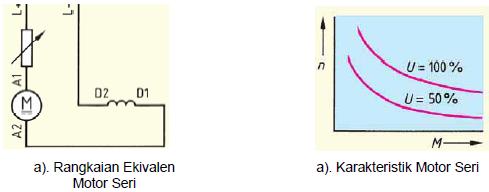 Gambar 4.26. Karakteristik Motor Seri